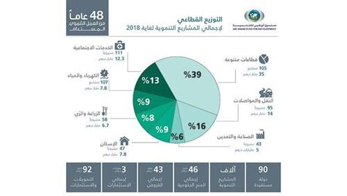 92 مليار درهم تمويلات واستثمارات أبوظبي للتنمية