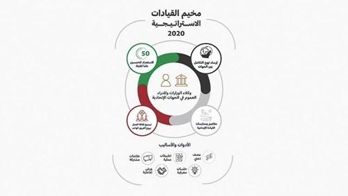 حكومة الإمارات تبني قدرات «القيادات الاستراتيجية» - صحيفة الاتحاد