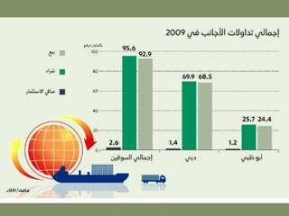 14ae0b856 2,6 مليار درهم صافي الاستثمار الأجنبي في أسواق الأسهم المحلية 2009 ...
