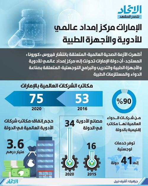 الإمارات مركز إمداد عالمي للأدوية والأجهزة الطبية لمواجهة «كورونا»